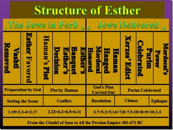 Esther Chart