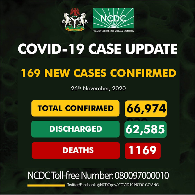 #COVID19: 169 New Cases Of Coronavirus Recorded In Nigeria