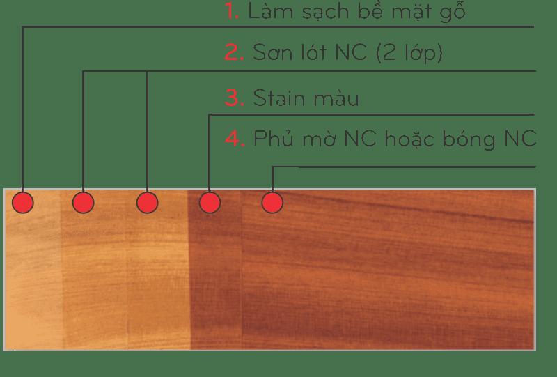 Quy trình sơn NC trong nhà H8