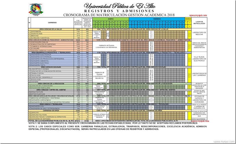 cronograma-matriculacion-upea-2018-la-upea-reyqui
