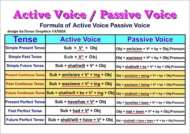 Research Paper Active Or Passive Voice Kuisioner Farmasi Unmul Ac Id