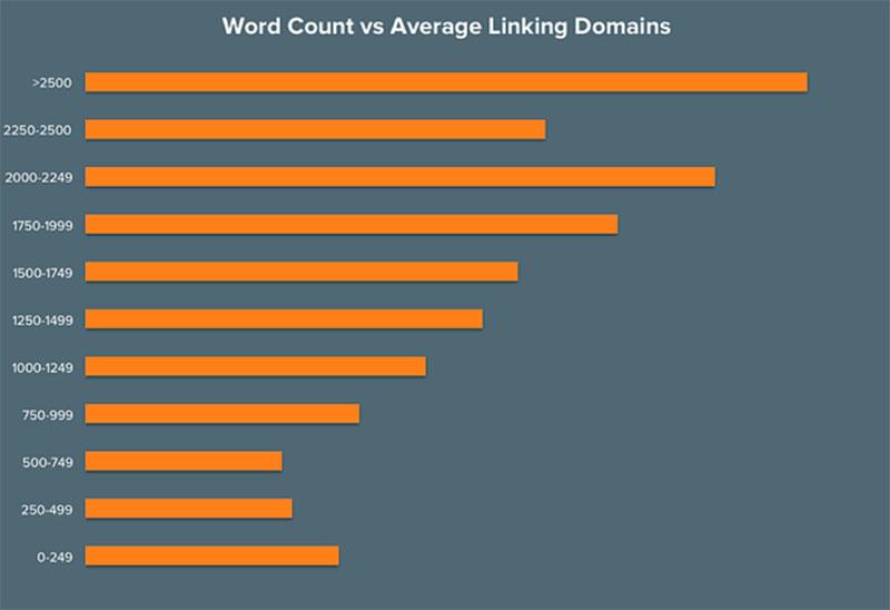 график зависимости внешних ссылок от количества слов в тексте