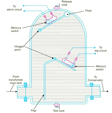 Buchholz Relay Constructional Diagram