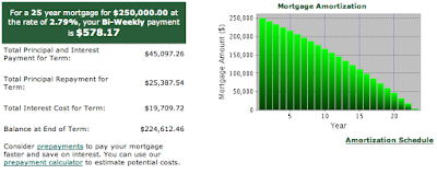 TD Mortgage Calculator Graph