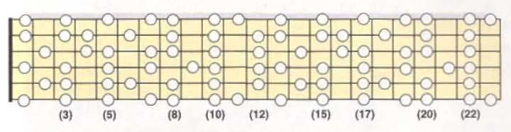 C melodic minor scale neck diagram