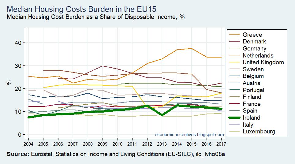 [EU15+SILC+Median+of+the+Housing+Cost+Burden+2004-2017%5B2%5D]