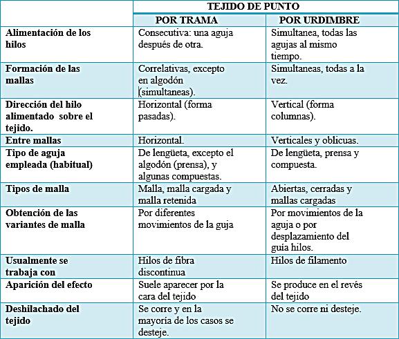 Cuadro comparativo de características básicas entre urdimbre y trama