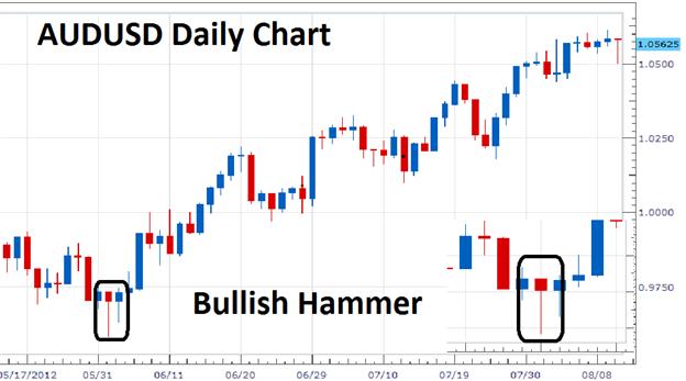 trik belajar trading forex dengan tanpa indikator