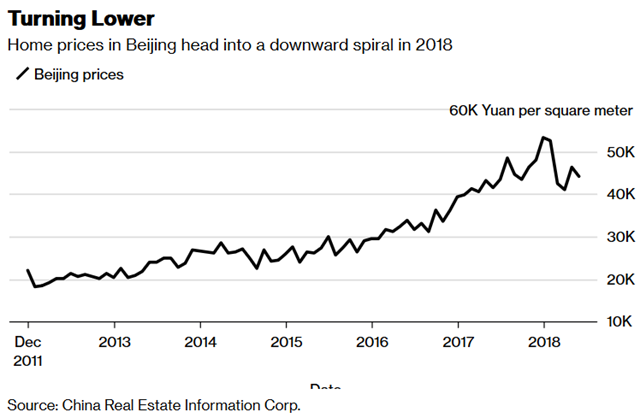 Home prices in Beijing, 2011-2018. Data: China Real Estate Information Corp. Graphic: Bloomberg News