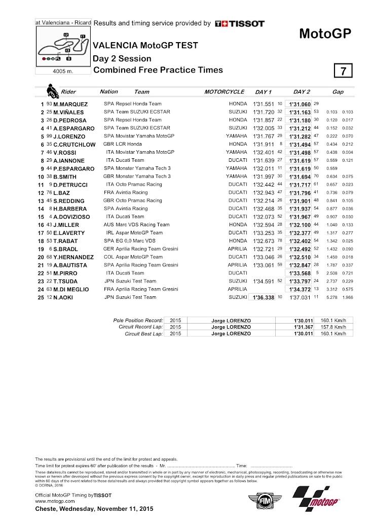 motogp-test-2016-valencia-classification-combined.jpg