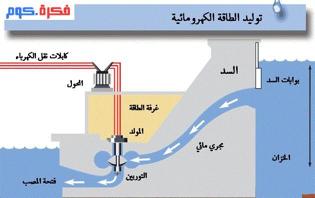 توليد الكهرباء من السدود