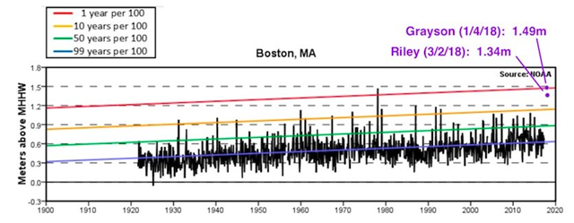 Extreme water levels in Boston Harbor since 1921. Added on the right-hand side are the water levels achieved by Winter Storm Grayson in January 2018 (1.49 meters) and Winter Storm Riley in March 2018 (1.34 meters). The plots show the monthly highest and lowest water levels with the 1%, 10%, 50%, and 99% annual exceedance probability levels in red, orange, green, and blue. The plotted values are in meters relative to the Mean Higher High Water (MHHW) or Mean Lower Low Water (MLLW) datums established by CO-OPS (1 foot = 0.3 meters). On average, the 1% level (red) will be exceeded in only one year per century, the 10% level (orange) will be exceeded in ten years per century, and the 50% level (green) will be exceeded in fifty years per century. The 99% level (blue) will be exceeded in all but one year per century, although it could be exceeded more than once in other years. Graphic: NOAA Tides and Currents