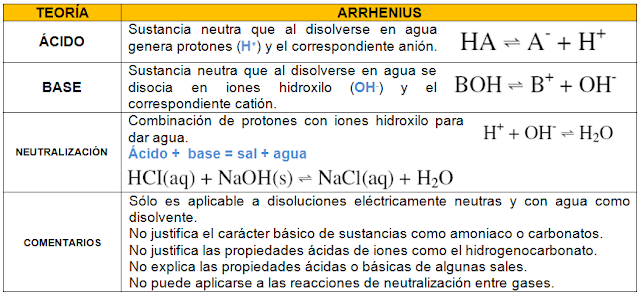 arrhenius ácido y base