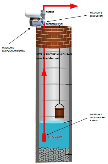 Pompa air hidup tapi air tidak naik? Ini penyebab dan solusinya