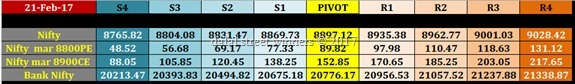 nifty banknifty future options intraday levels for tomorrow 22 feb