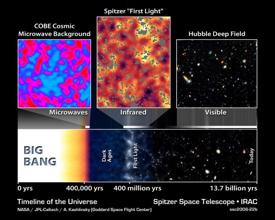 Big bang timeline of universe microwave infrared visible nasa 1200x960