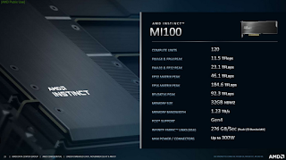 AMD introduced the powerful Instinct MI100 computing gas pedal on CDNA architecture. NVIDIA responded with the updated A100