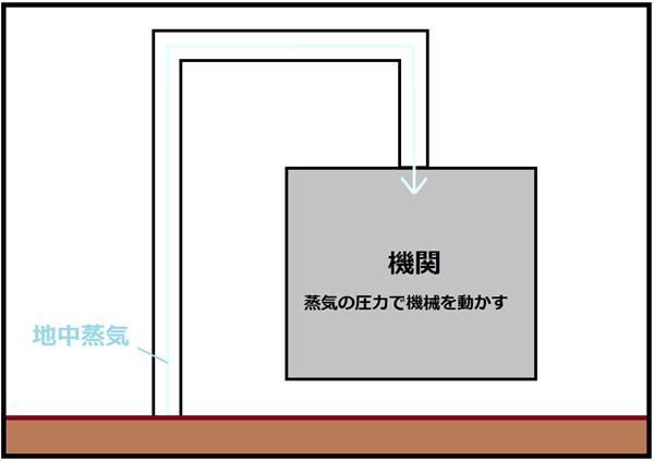 地熱蒸気機関