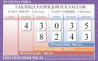 Таблица разрядов и классов. Начальная школа - наглядное пособие