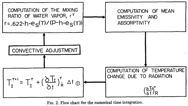 Climate model used by Syukuro Manabe and Richard T. Wetherald in their 1967 paper, 'Thermal Equilibrium of the Atmosphere with a Given Distribution of Relative Humidity', for estimating climate sensitivity to carbon dioxide. Graphic: Manabe and Wetherald, 1967 / Journal of the Atmospheric Sciences