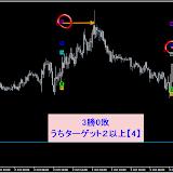 EUR/USD M15 10月勝率84.44%リアルタイムで確認した直近シグナル10.31まで