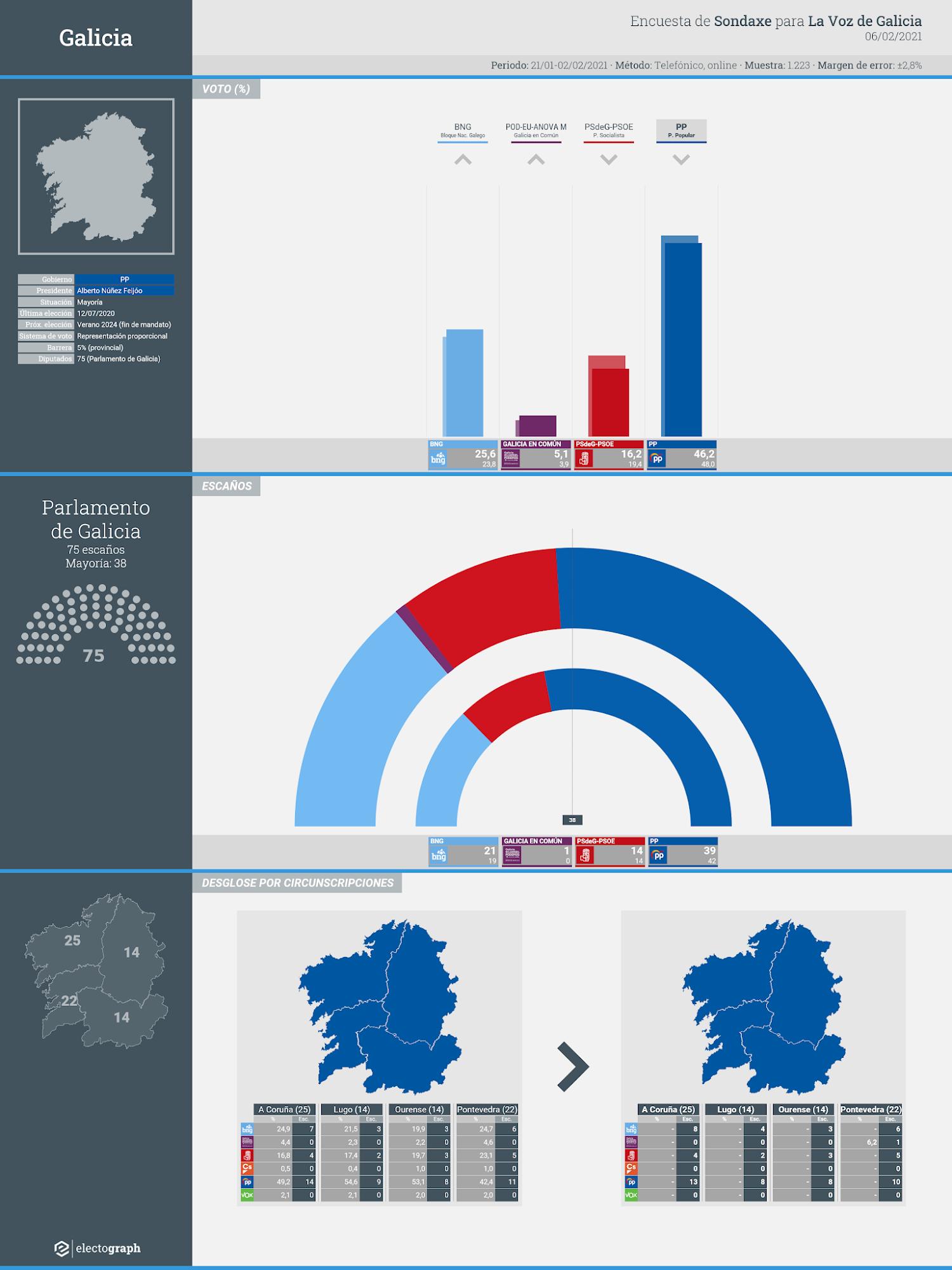 Gráfico de la encuesta para elecciones autonómicas en Galicia realizada por Sondaxe para La Voz de Galicia, 6 de febrero de 2021