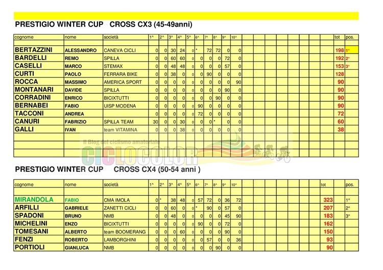 [Classifica-PRESTIGIO-WINTER-CUP-2017-MTB-%2B-CX-015%5B3%5D]