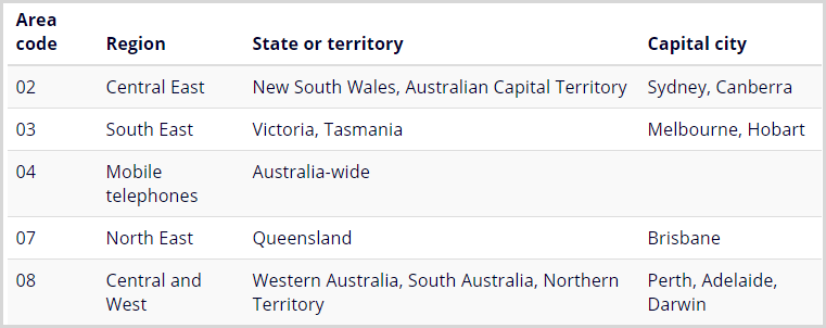 Aussie telephone area codes