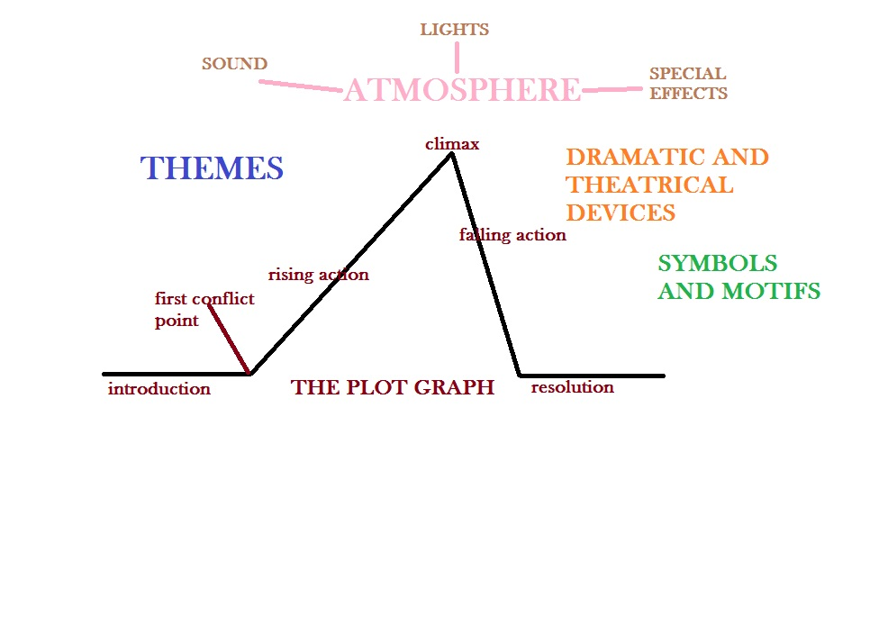 10b1 crack the igcse the elements of drama in my mother said conflict themes characterisation protagonists and antagonists plot sub plots dramatic and theatrical devices motivation motifs and symbols structure ccuart Image collections