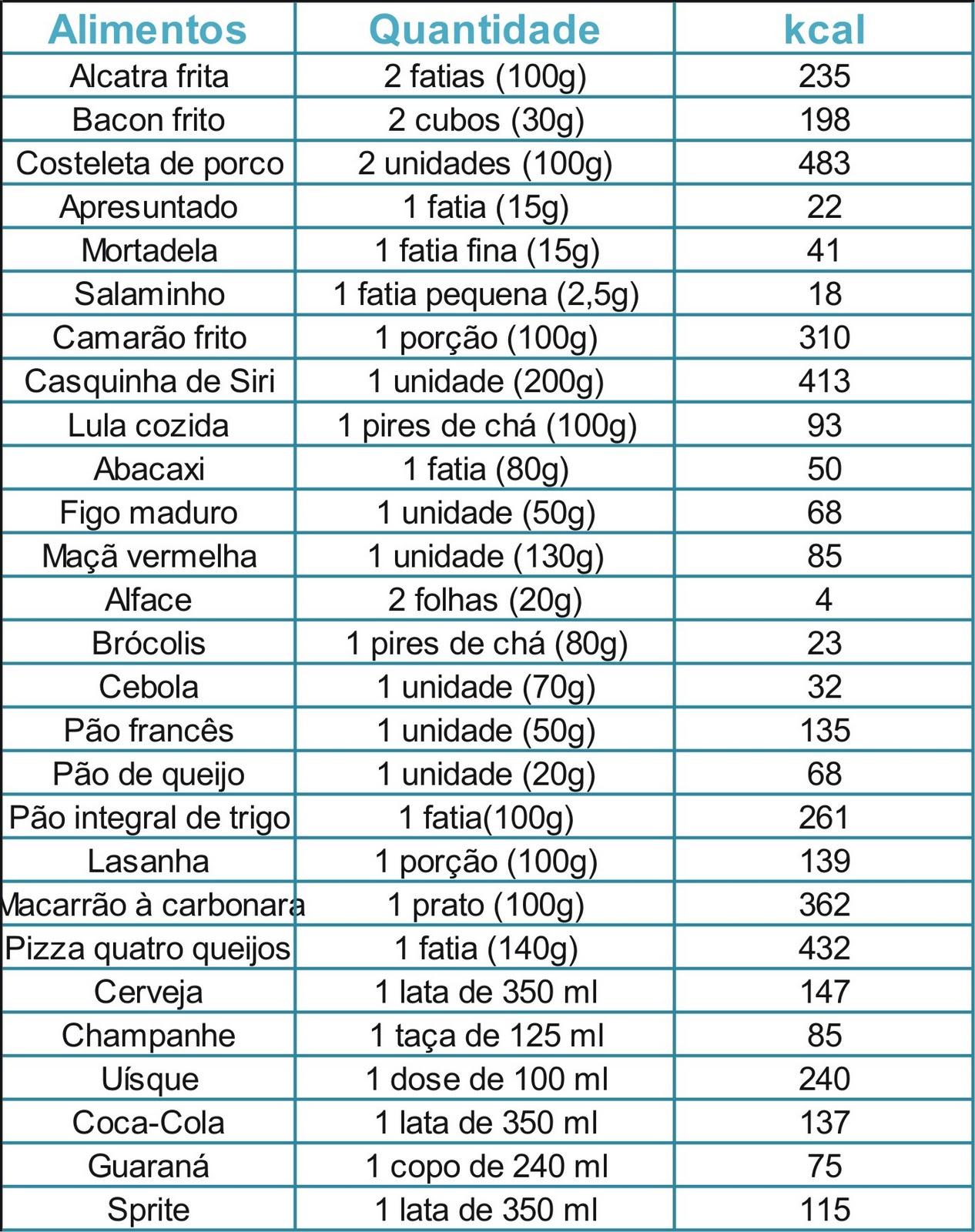Menu semanal de 1200 calorias