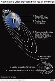 Chandrayaan-2 Path to The Moon