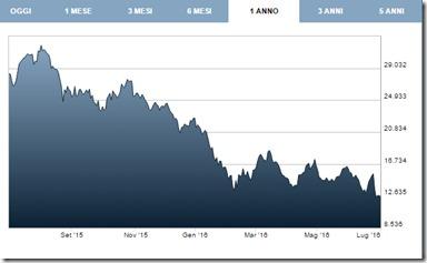 L'andamento del titolo Deutsche Bank nell'ultimo anno