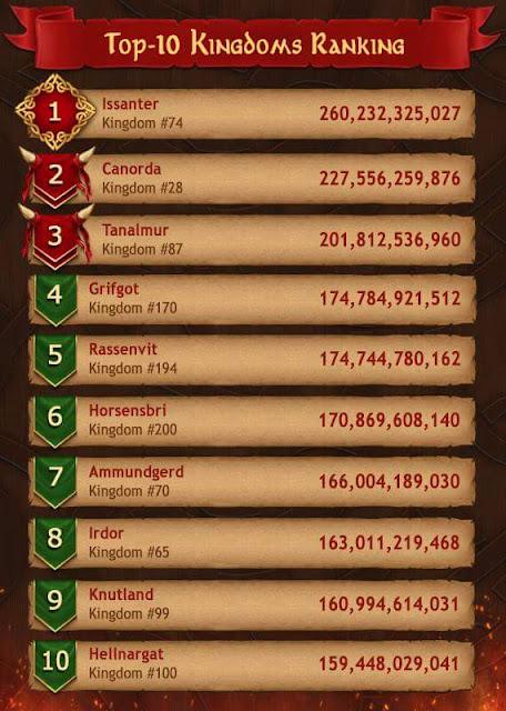 Vikings War Of Clans Haftanın En İyi 10 Krallığı