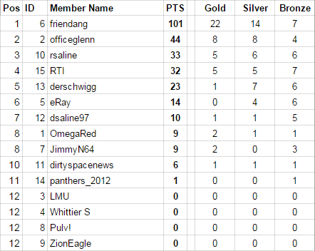 Event7Results.png