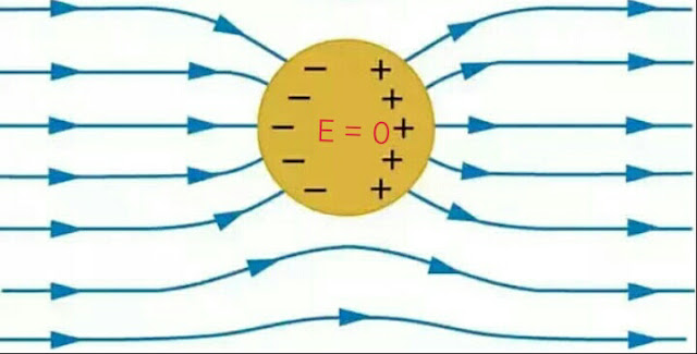 conductors , behaviour of conductors in the electrostatic field