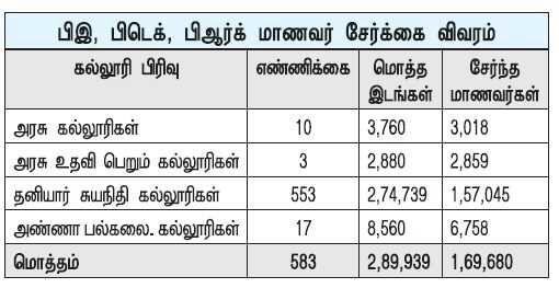 தமிழகம் முழுவதும் பொறியியல் கல்லூரிகளில் 58% இடங்கள் மட்டுமே நிரம்பின: மொத்தம் 1.20 லட்சம் இடங்கள் காலி