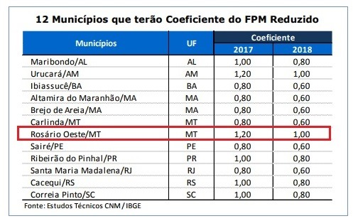 FPM Reduzido