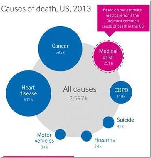 Muertes en Estados Unidos