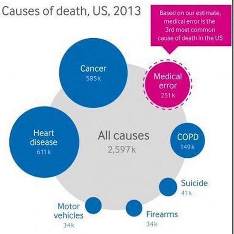 Los errores médicos, tercera causa de muerte en Estados Unidos