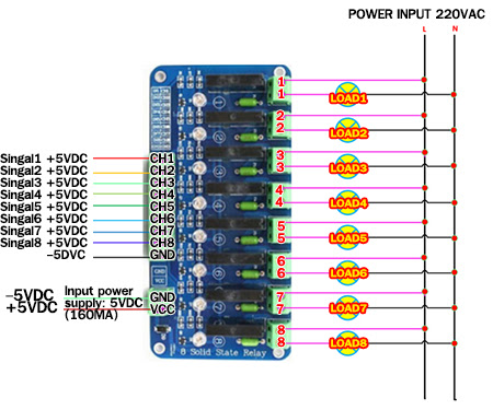 SER008  Channel Solid State Relay Wiring on ethernet relay, 16 channel relay, spst relay,