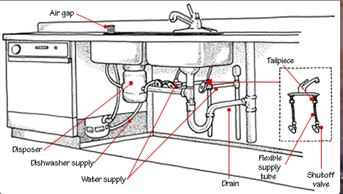 Hometary: Kitchen Sink Plumbing Parts - Basic Plumbing Kitchen