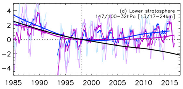 As for Fig. 3 of 'Evidence for a continuous decline in lower stratospheric ozone offsetting ozone layer recovery', but with deseasonalised and regression model timeseries from SOCOL-SD (purple) and WACCM-SD (blue). DLM results for SBUV total column ozone and Merged-SWOOSH/GOZCARDS are retained in this plot from Fig. 3 of the main article. Graphic: Ball, et al., 2018 / Atmos. Chem. Phys.