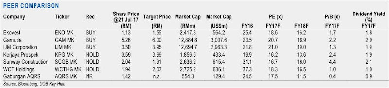 malaysia top construction stocks