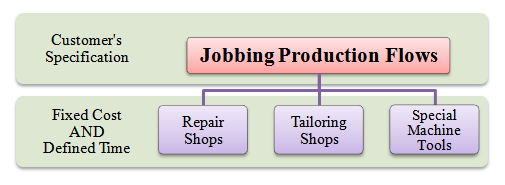 jobbing production flows