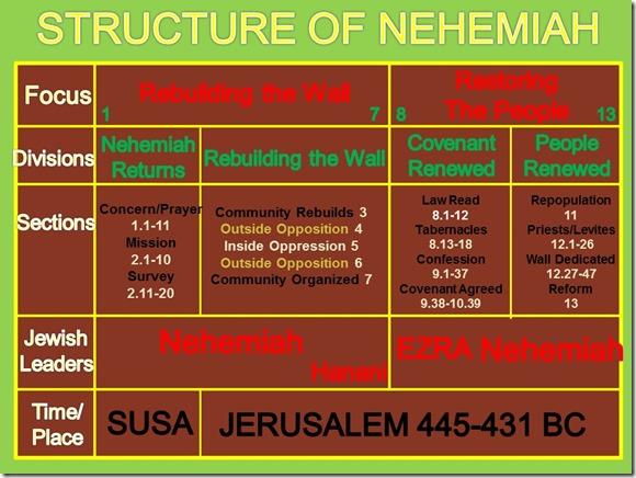 Nehemiah structure