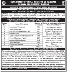 RRB Centralised Recruitment 2016