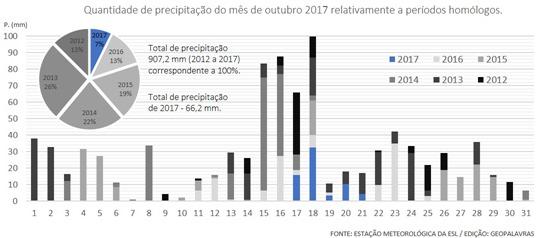 Quantidade de precipitação do mês de outubro 2017 relativamente a períodos homólogos