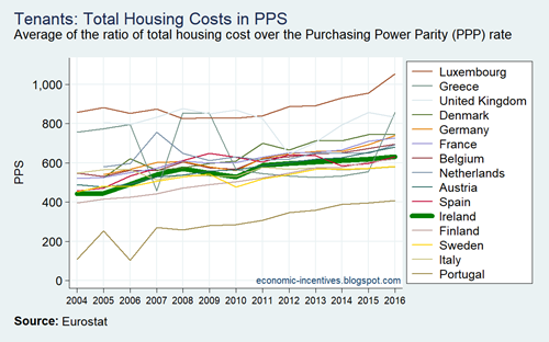 EU15 SILC Tenants Total Housing Costs in PPS 2004-2016
