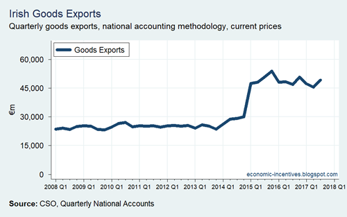 Irish Goods Exports QNA 2008-2009