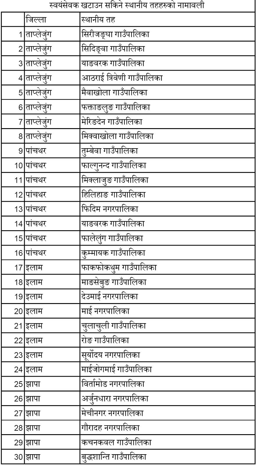 Volunteer Teacher Vacancy Open from Nepal Government